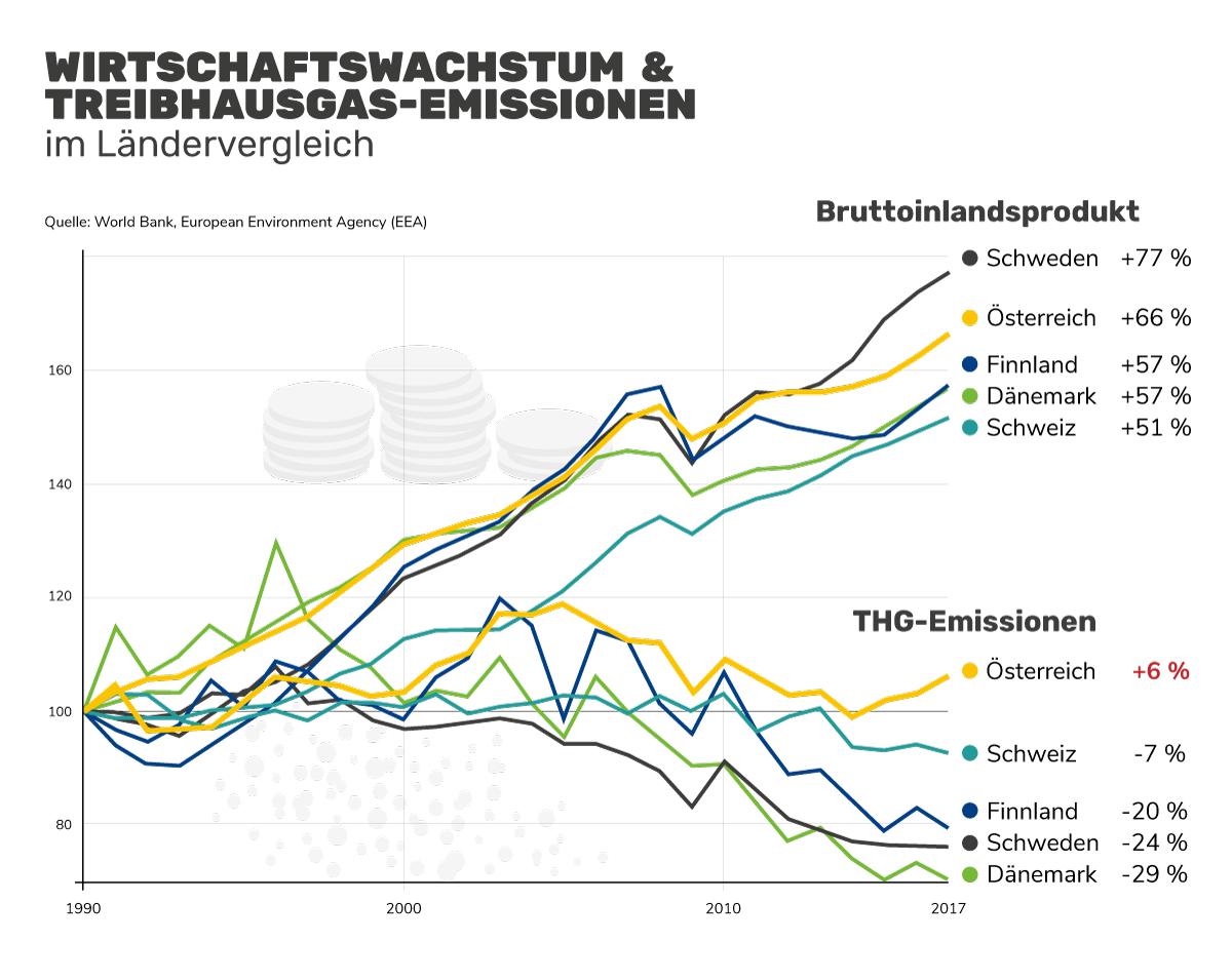 Länder im Vergleich: Treibhausgasemissionen und Wirtschaftswachstum