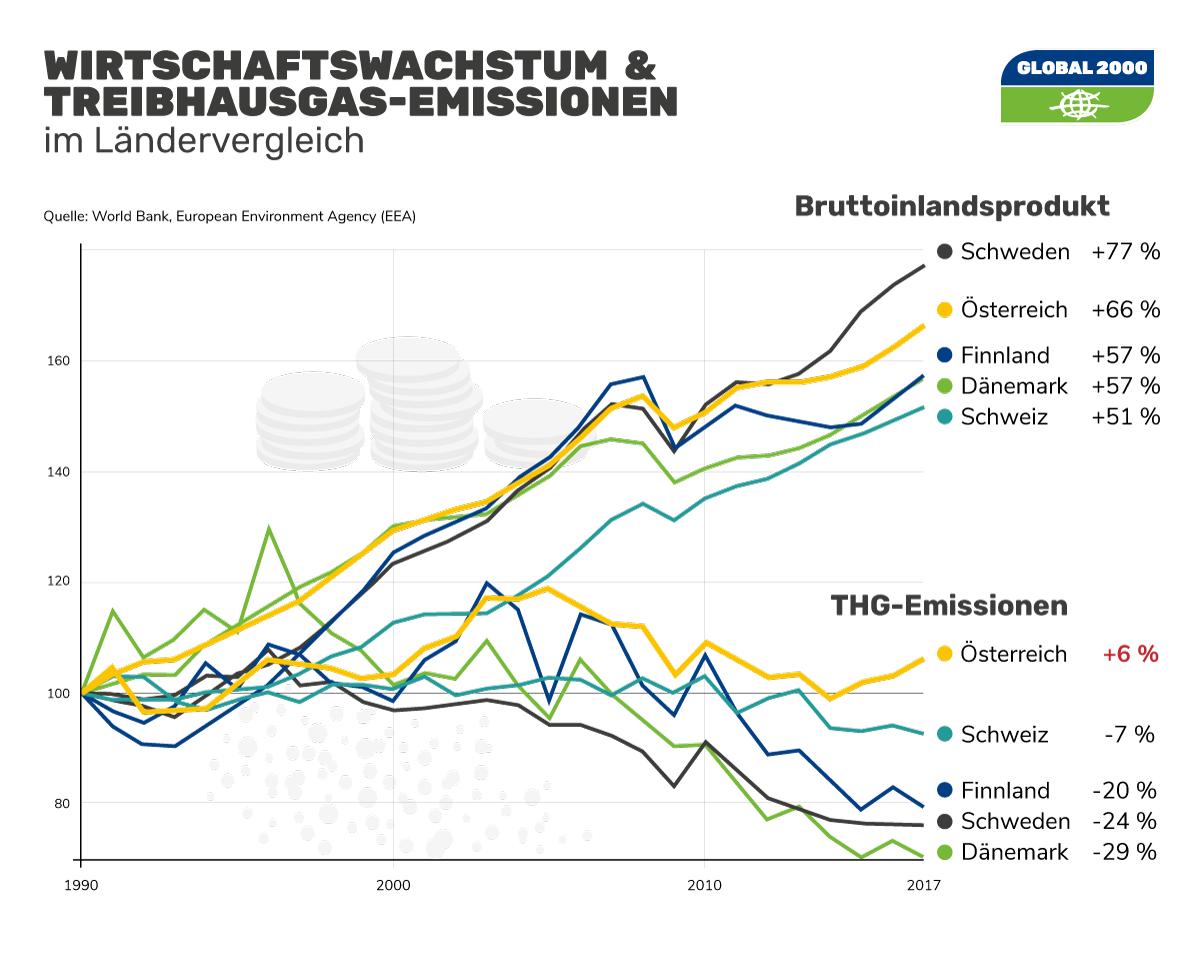 Wirtschaftswachstum & Treibhausgasemissionen im Ländervergleich