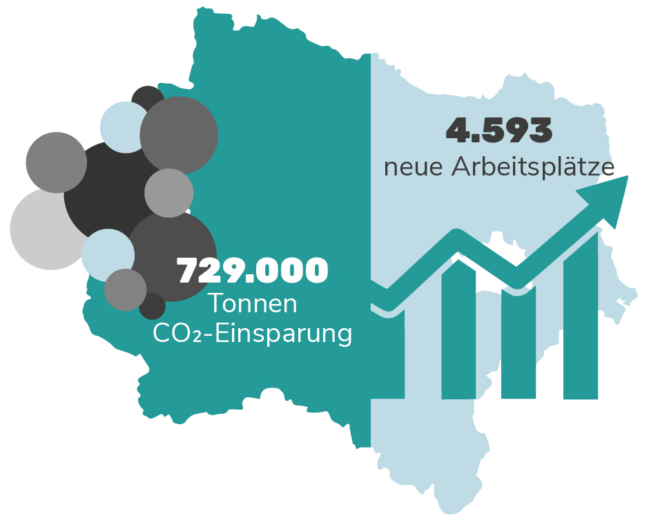 Grafik: Auswirkungen der Wärmewende in Niederösterreich