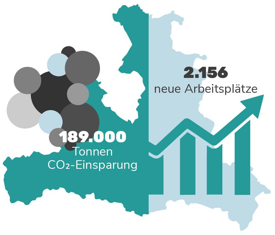 Grafik: Auswirkungen der Wärmewende in Salzburg