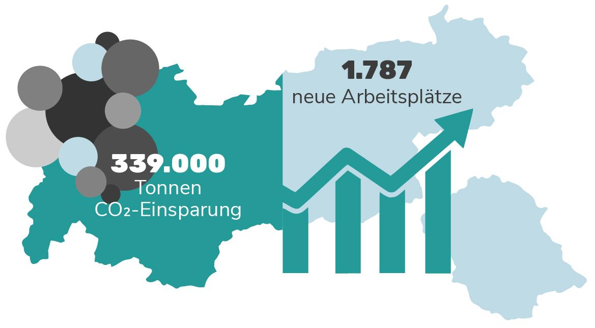 Grafik: Auswirkungen der Wärmewende in Tirol
