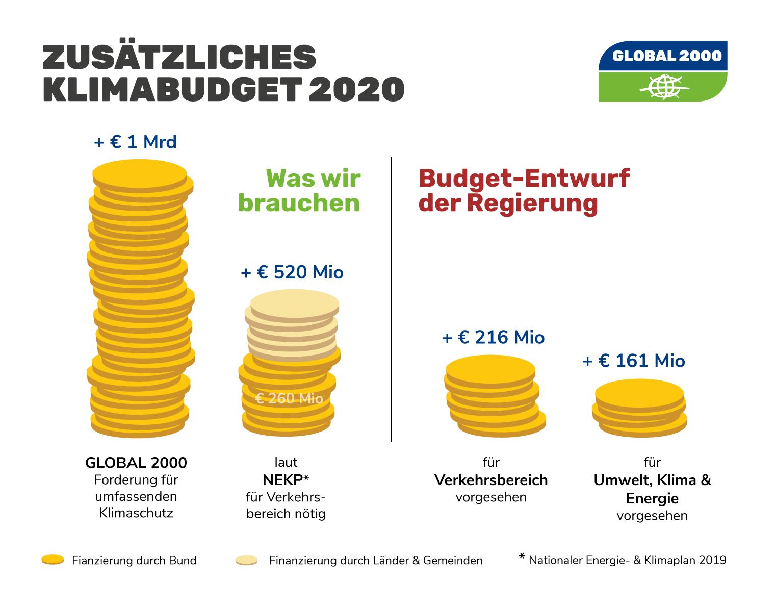 Infografik Budget-Entwurf 2020