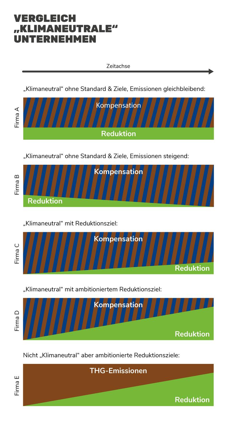 Grafik: Klimaneutrale Unternehmen