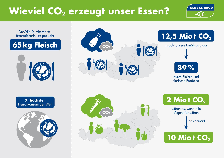 Grafik: Wie viel CO2 erzeugt unsere Essen?