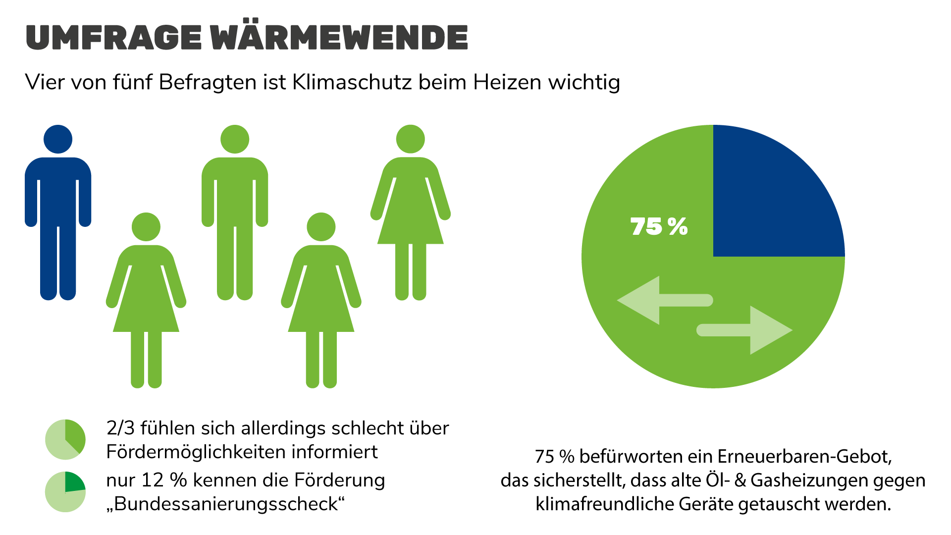 Umfrageergebnisse: Großteil der ÖsterreicherInnen ist Klimaschutz beim Heizen wichtig
