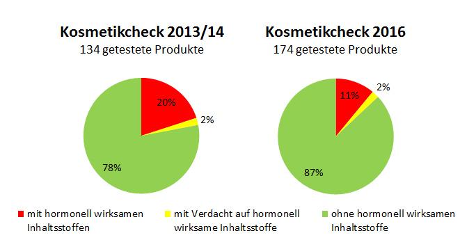 Grafik: Vergleich 2013 - 2016 Anteil an Zahnpasten mit hormonelle wirksamen Inhaltsstoffen