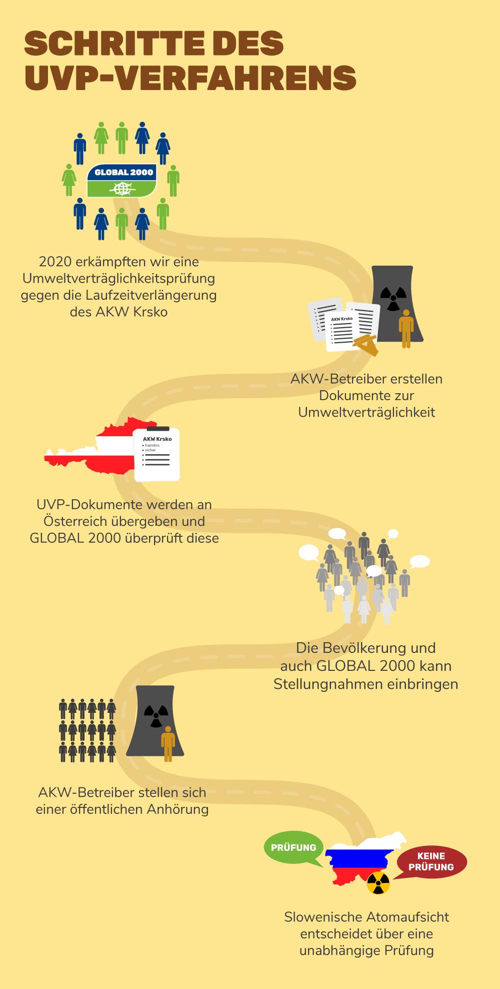 Schritte der UVP
