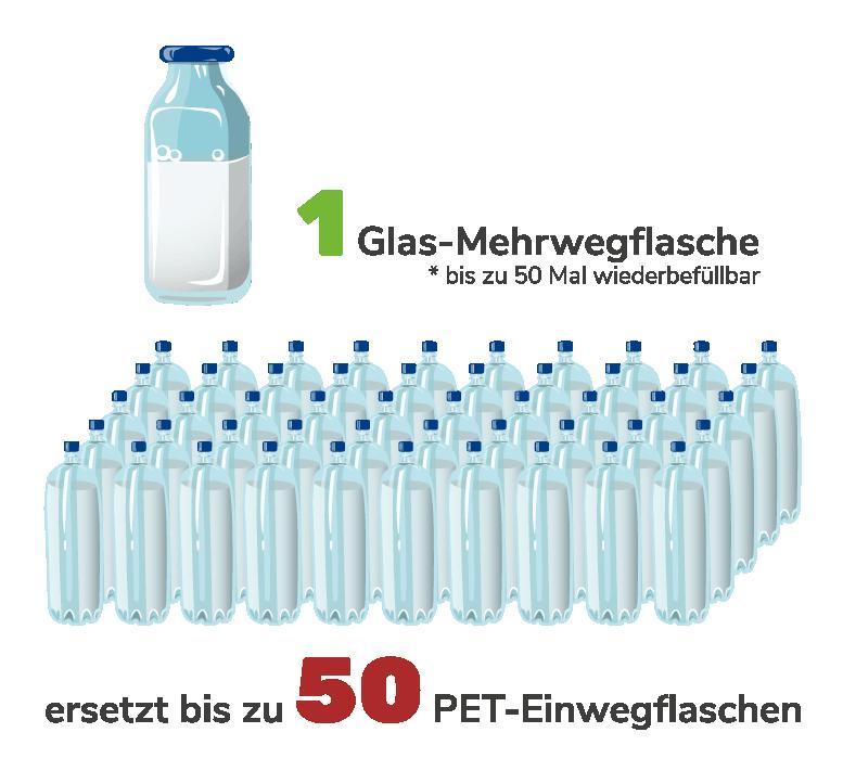 Mehrweg vs PET-Flasche