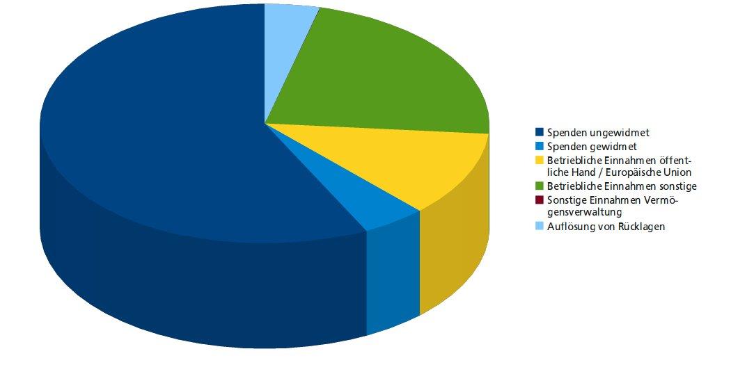 Finanzen - Mittelherkunft 2012