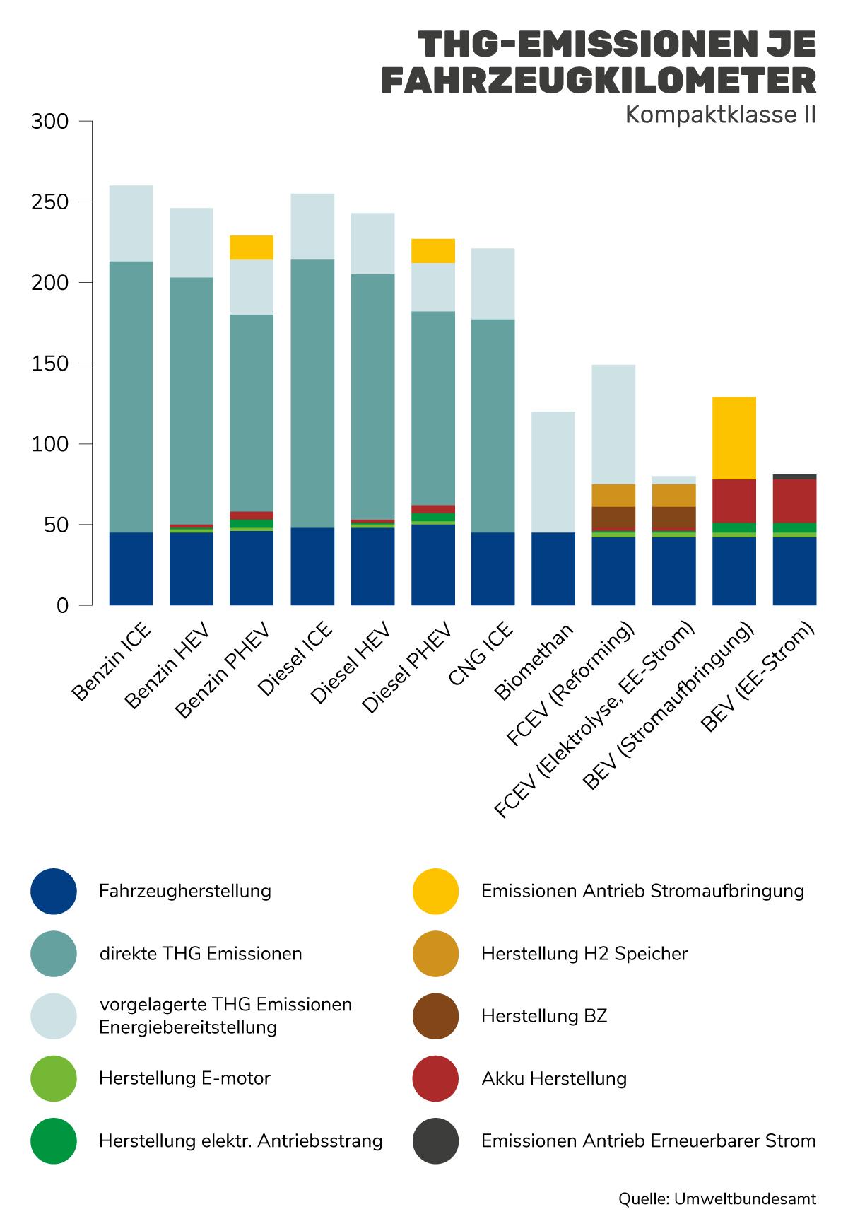 Grafik: THG-Emissionen je Fahrzeugkilometer Kompaktklasse II