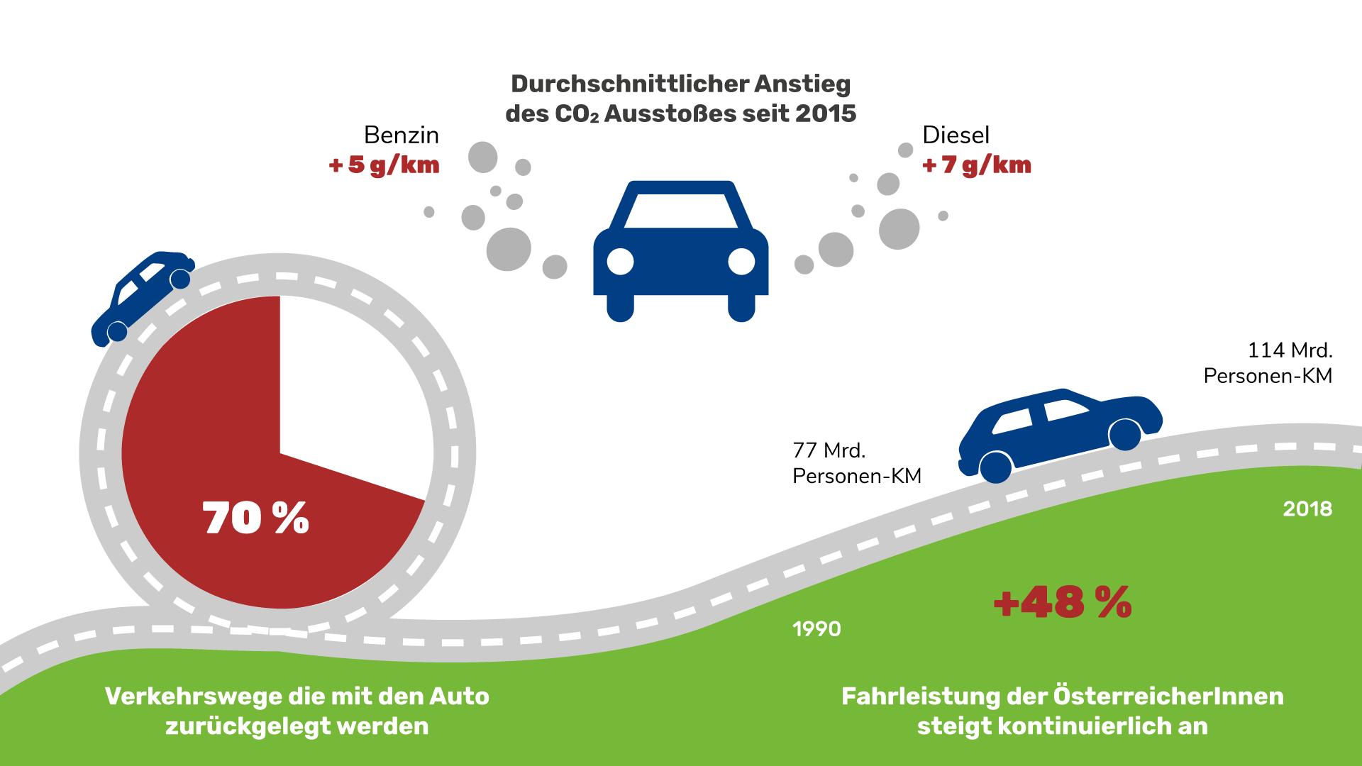 Grafik: Mobilitätswende