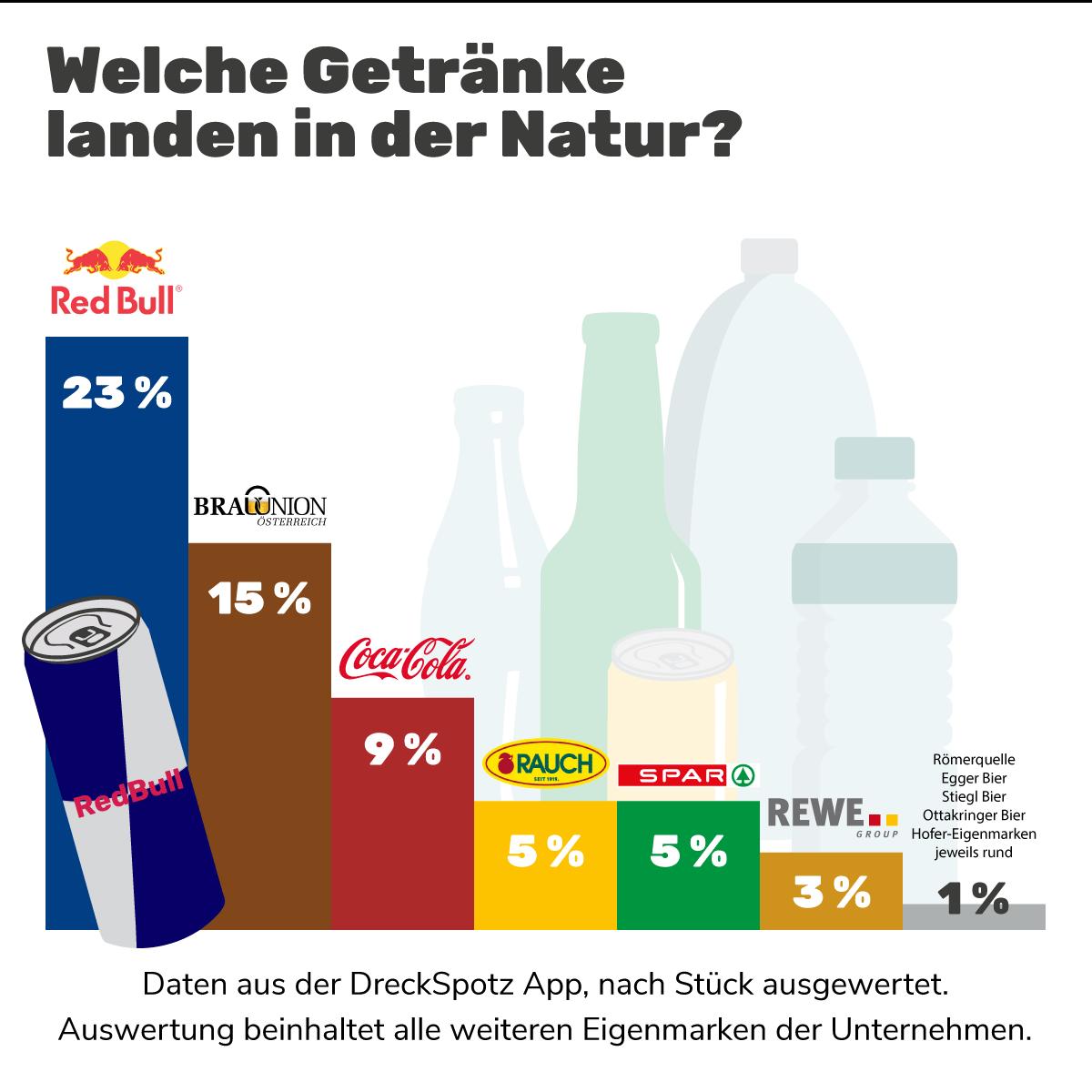 Grafik: Welche Marken verschmutzen unsere Natur?