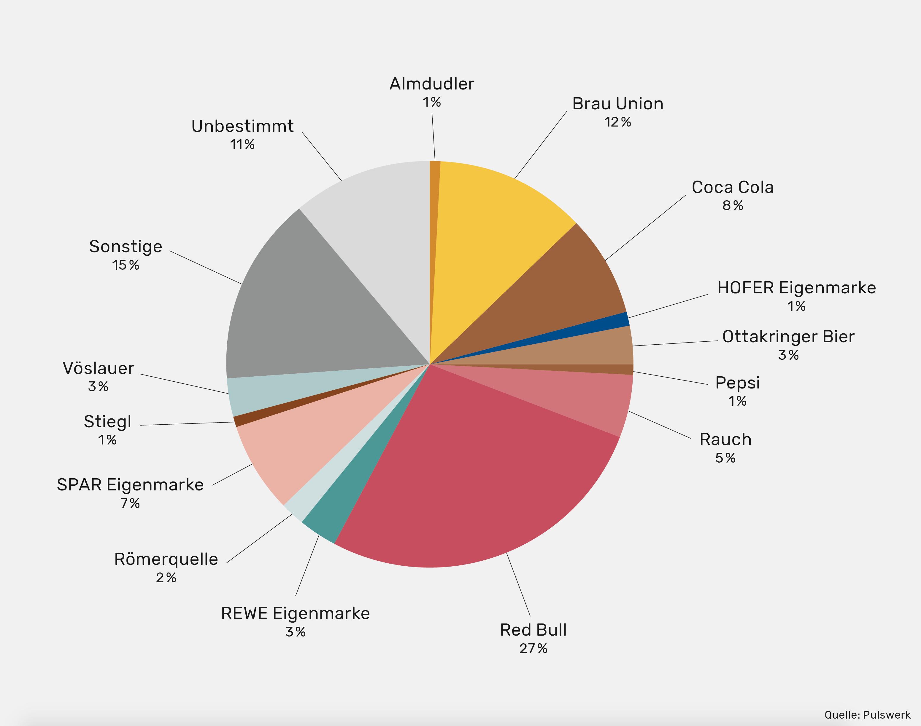 Grafik: Müll in der Natur nach Marken