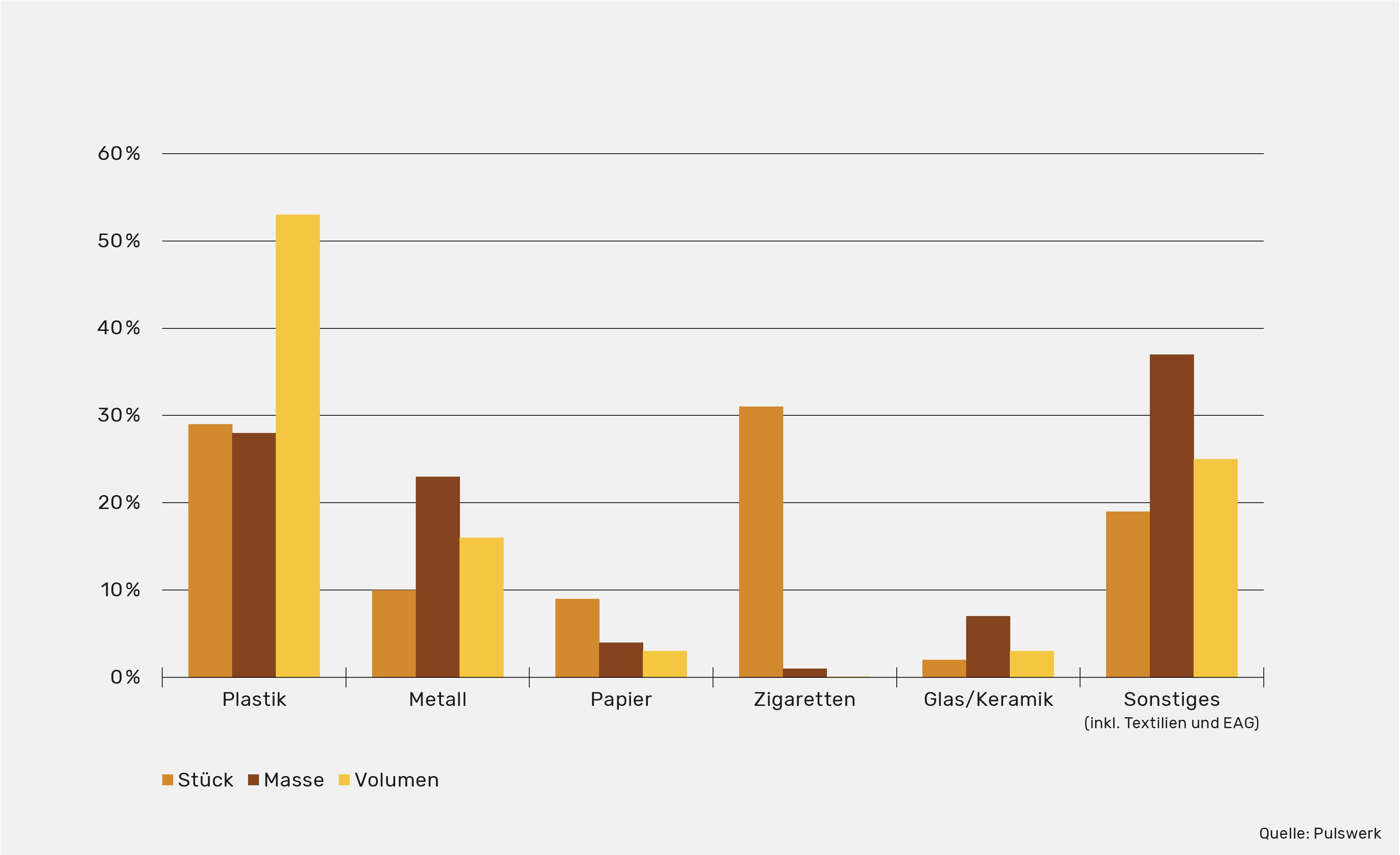 Grafik: Gefundene Müllarten nach Gewicht/Volumen/Stück