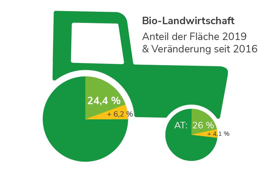 Niederösterreich: Biolandwirtschaft