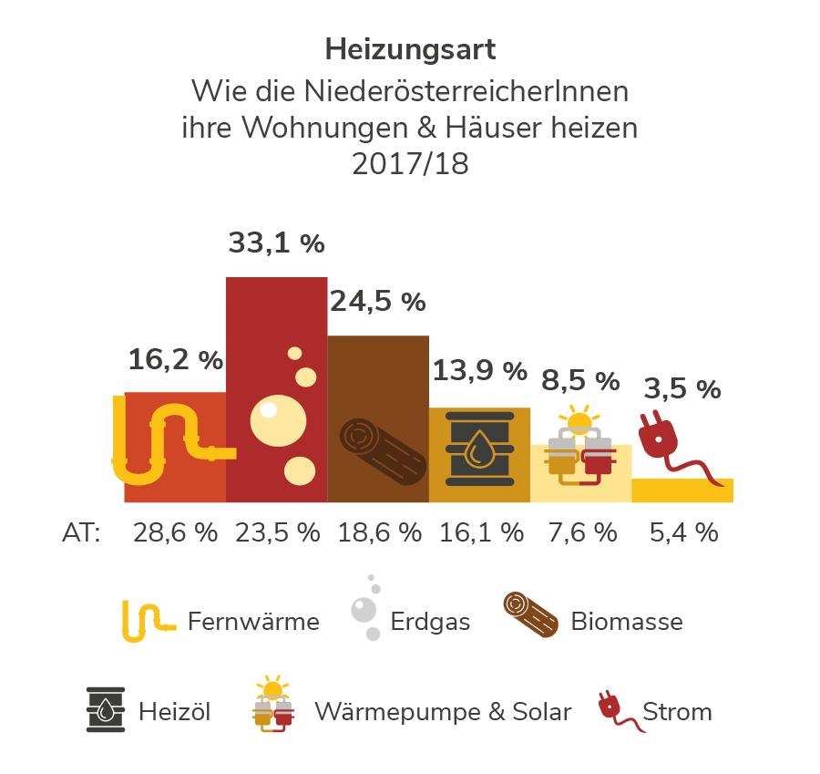 Heizungsarten in Niederösterreich