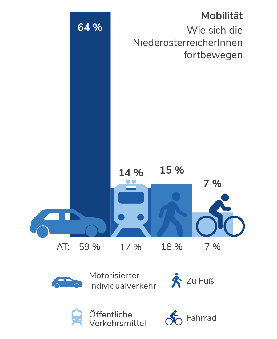 Mobilität in Niederösterreich