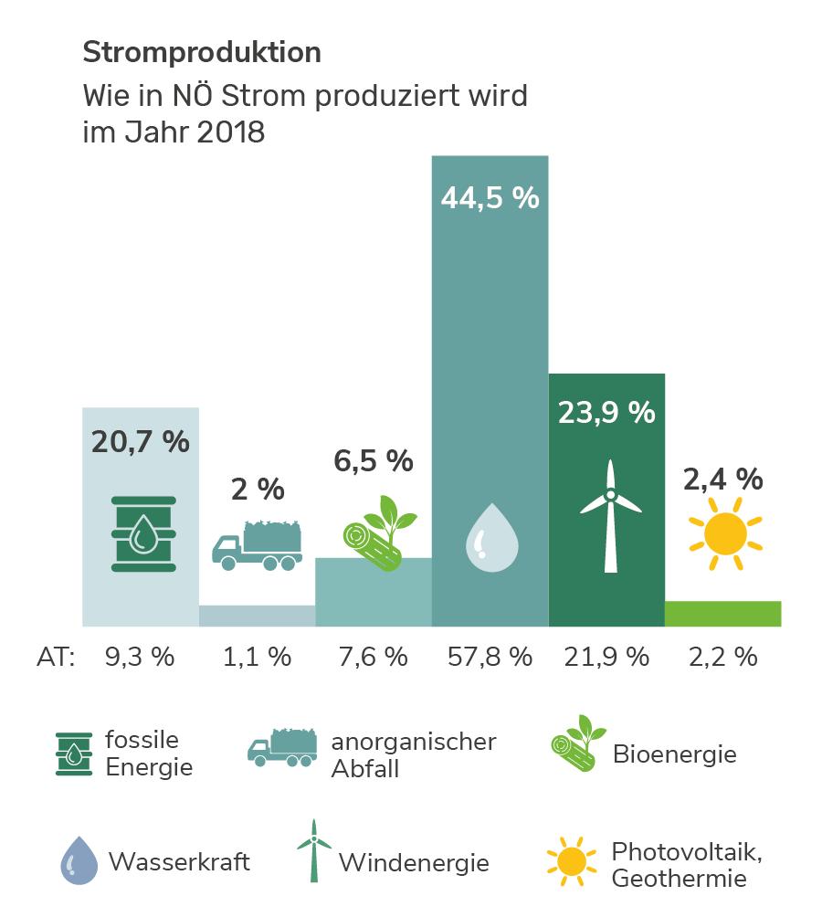 Stromproduktion in Niederösterreich