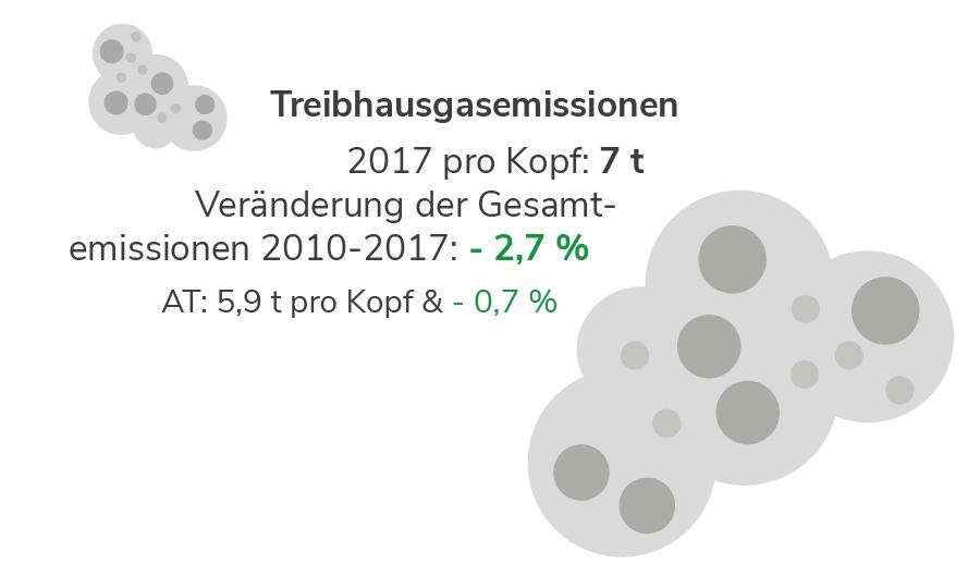 Niederösterreich: Entwicklung der Treibhausgasemissionen