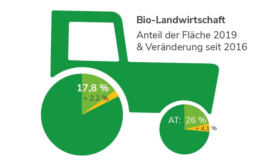 Biologische Landwirtschaft in Oberösterreich