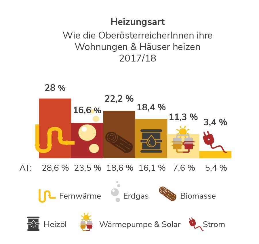 Heizungsarten in Oberösterreich