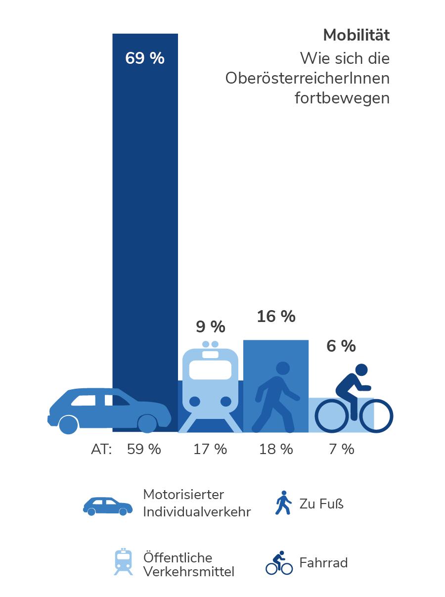 Mobilität in Oberösterreich