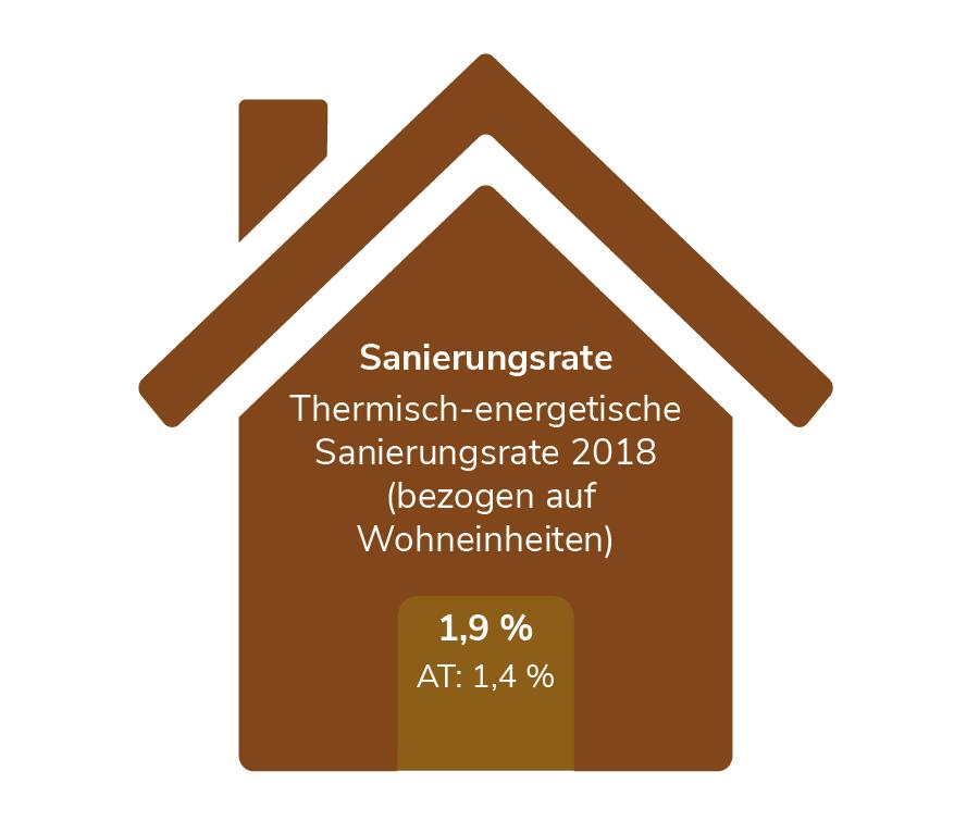 Sanierungsrate in Oberösterreich