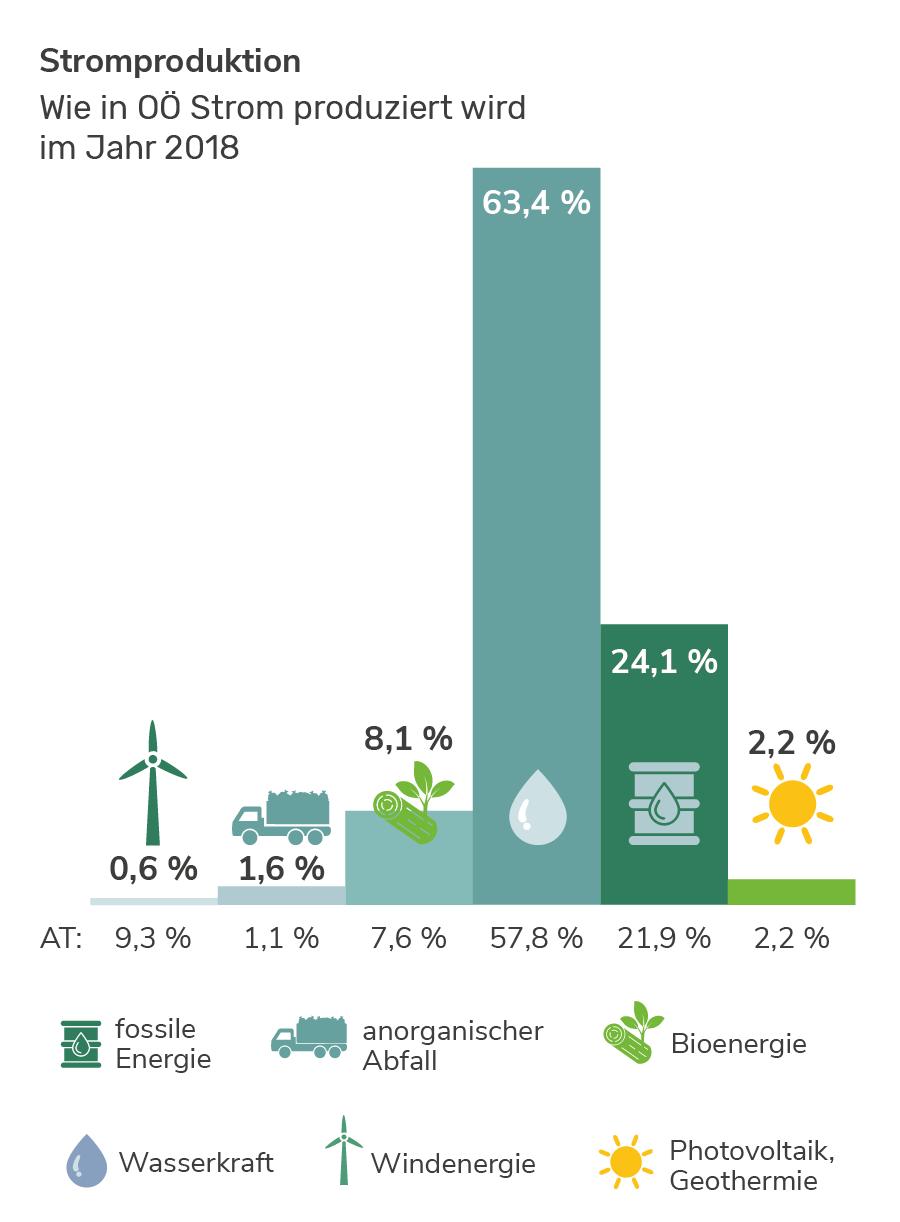 Stromproduktion in Oberösterreich