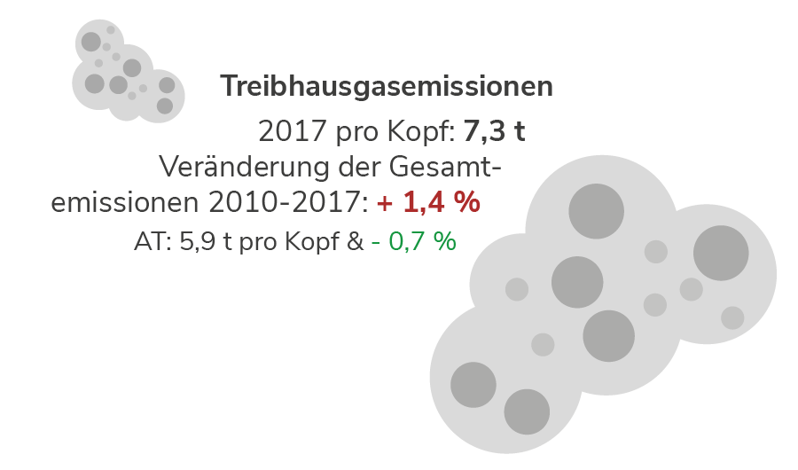 Treibhausgasemissionen in Oberösterreich