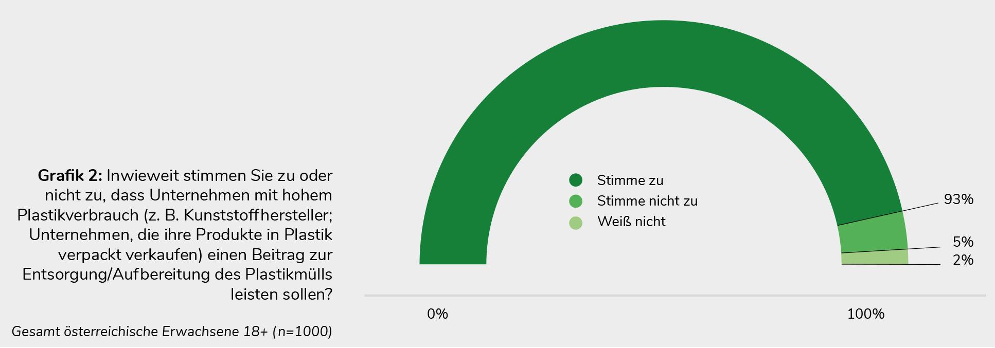 Pfandsystem für Österreich - Umfrageergebnis