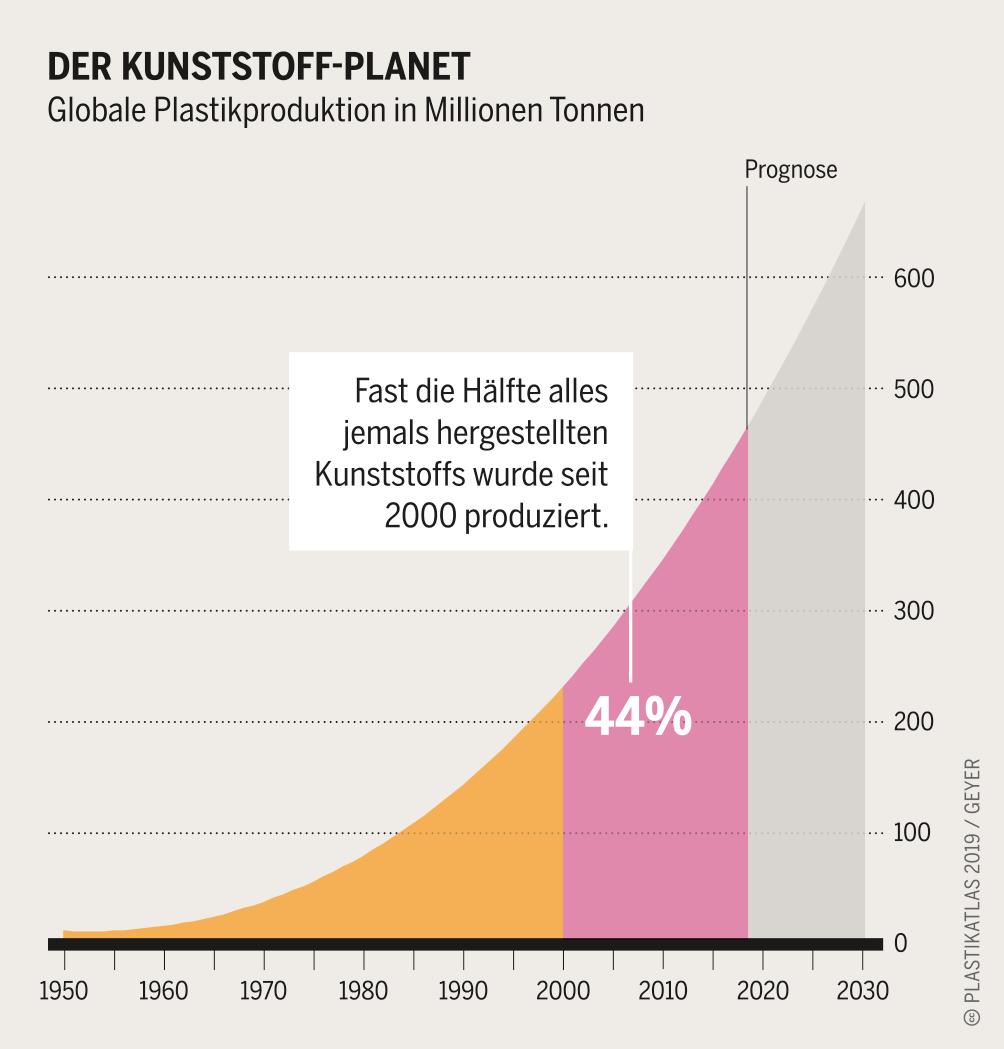 Infografik zur globalen Plastikproduktion (c) Plastikatlas 2019 / Appenzeller / Hecker / Sack