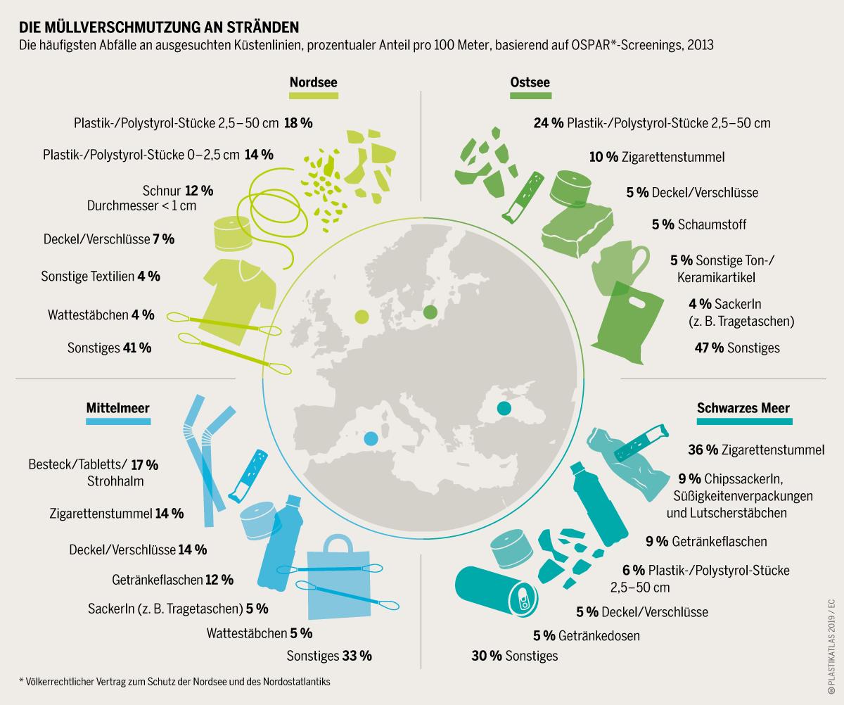 Infografik zum Müllaufkommen an europäischen Stränden (c) Plastikatlas 2019 / Appenzeller / Hecker / Sack