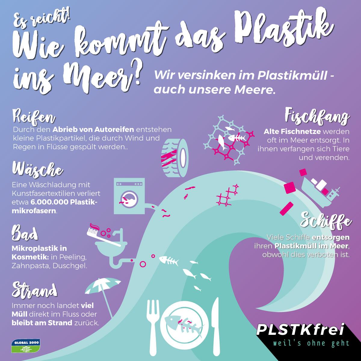 Grafik: Eintragungsquellen von Plastik ins Meer