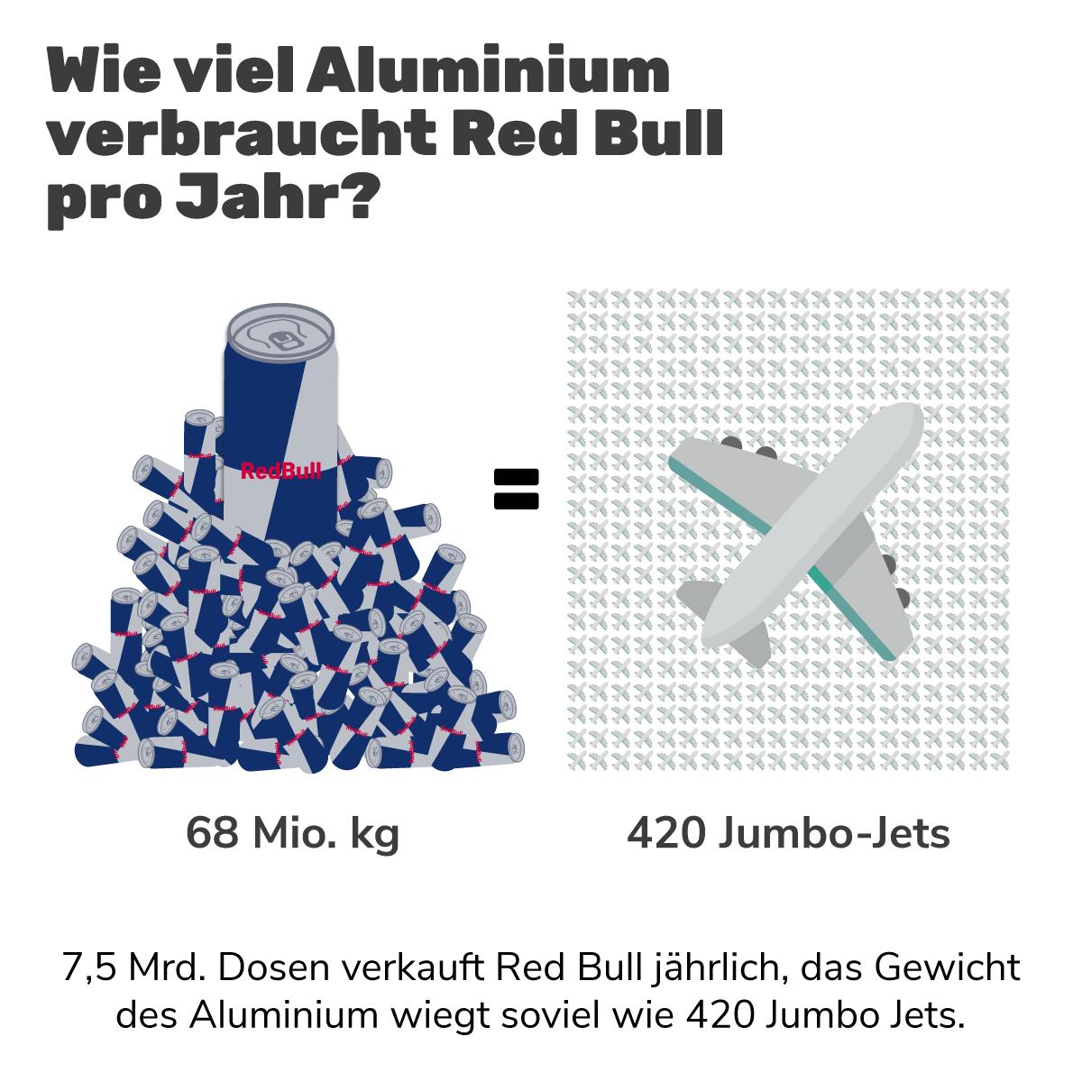 Grafik: So viele Kilogramm Alu verbraucht Red Bull jährlich
