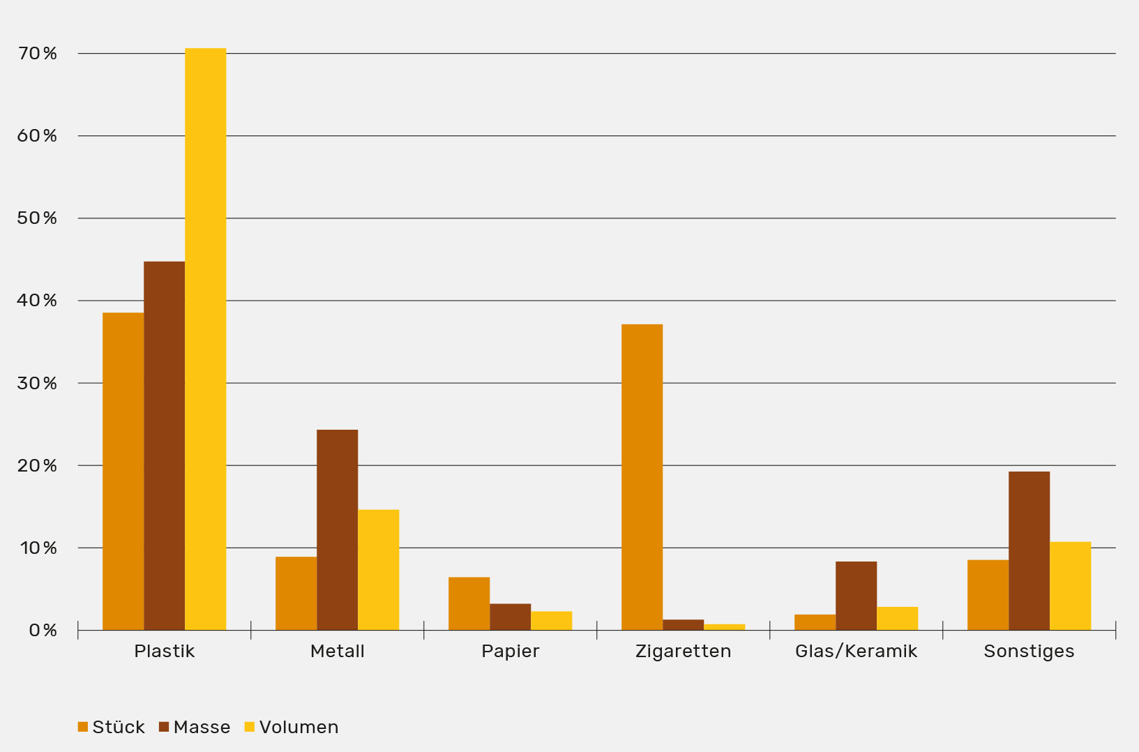 Grafik: Müll in der Natur nach Kategorien