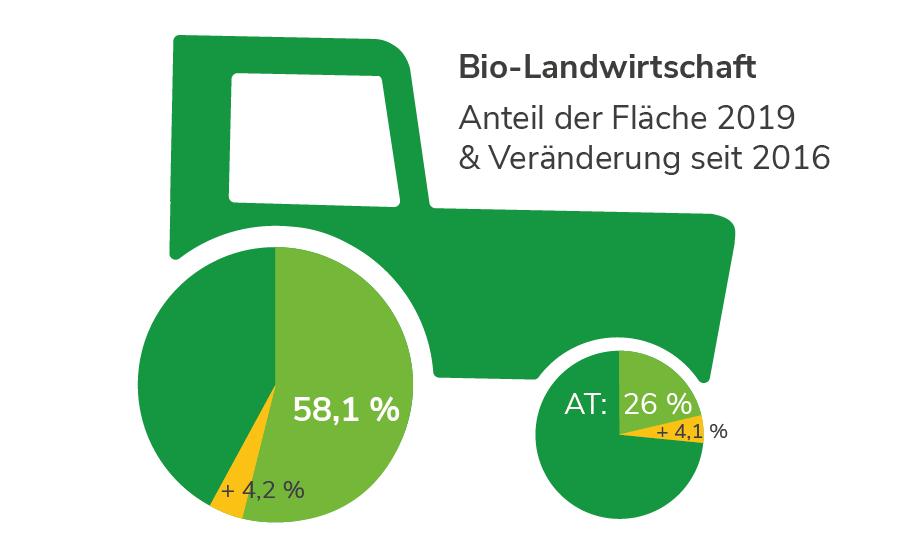 Bio-Landwirtschaft in Salzburg