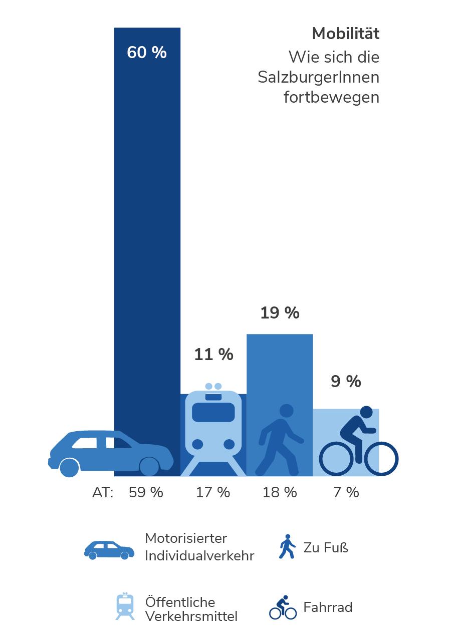 Mobilität in Salzburg