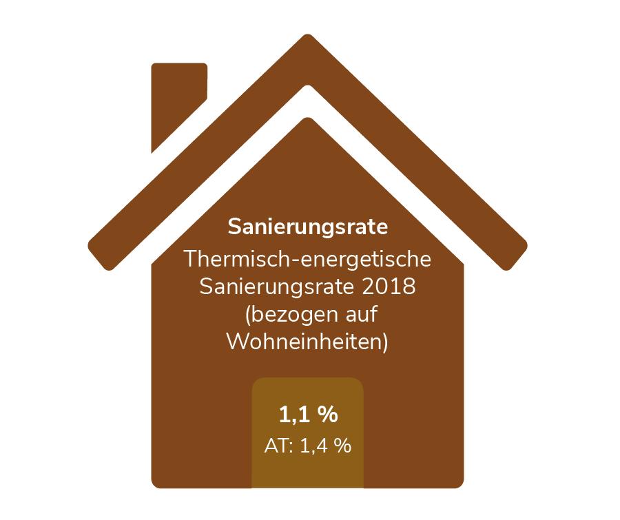 Sanierungsrate in Salzburg