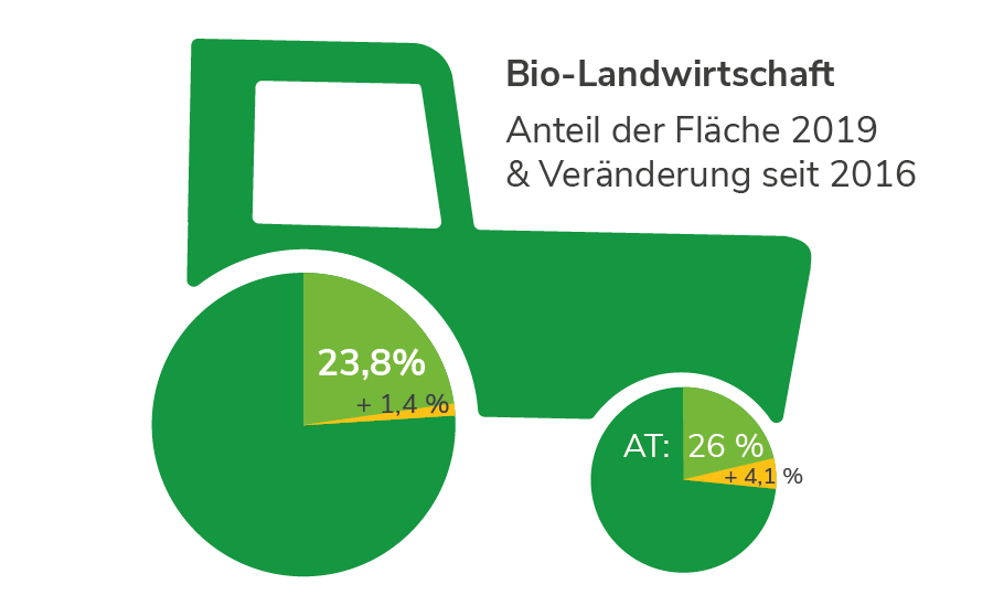 Biologische Landwirtschaft in der Steiermark