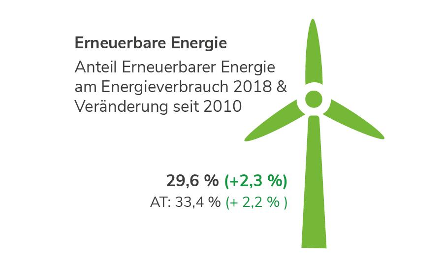 Erneuerbare Energie in Salzburg