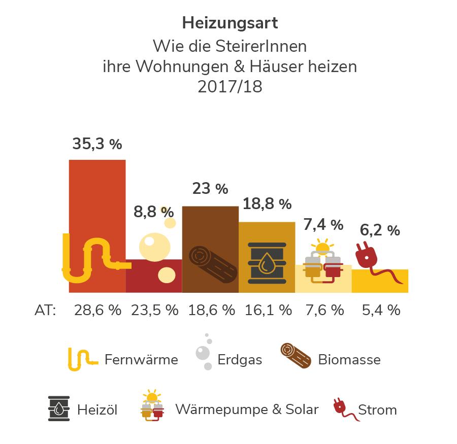 Heizungsarten in der Steiermark
