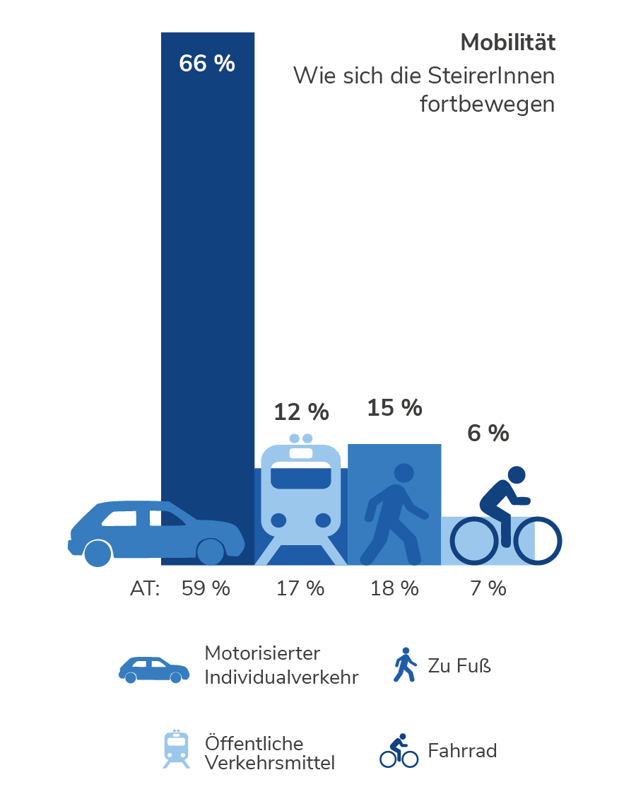 Mobilität in der Steiermark