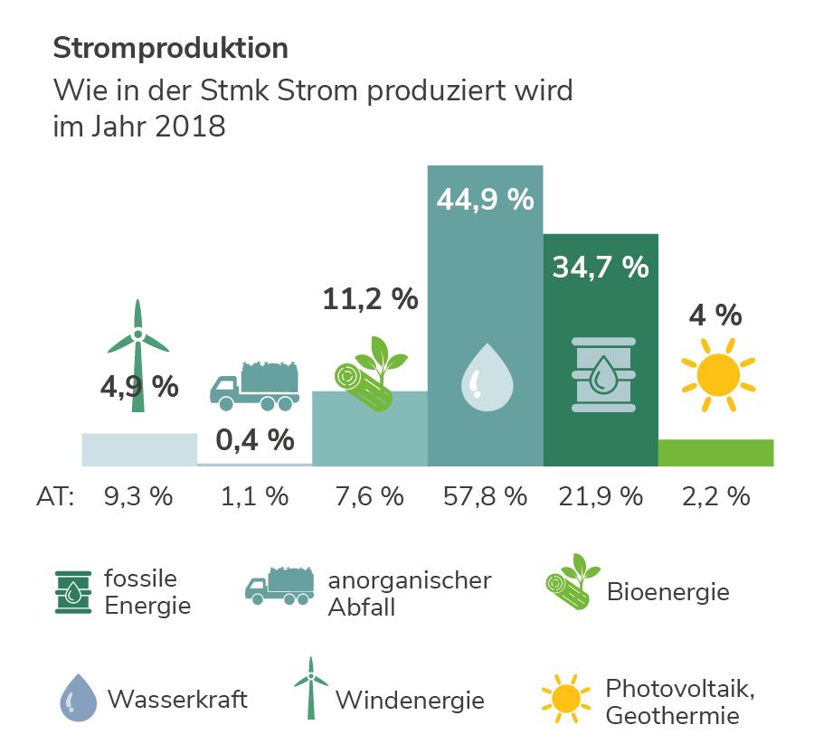 Stromproduktion in der Steiermark