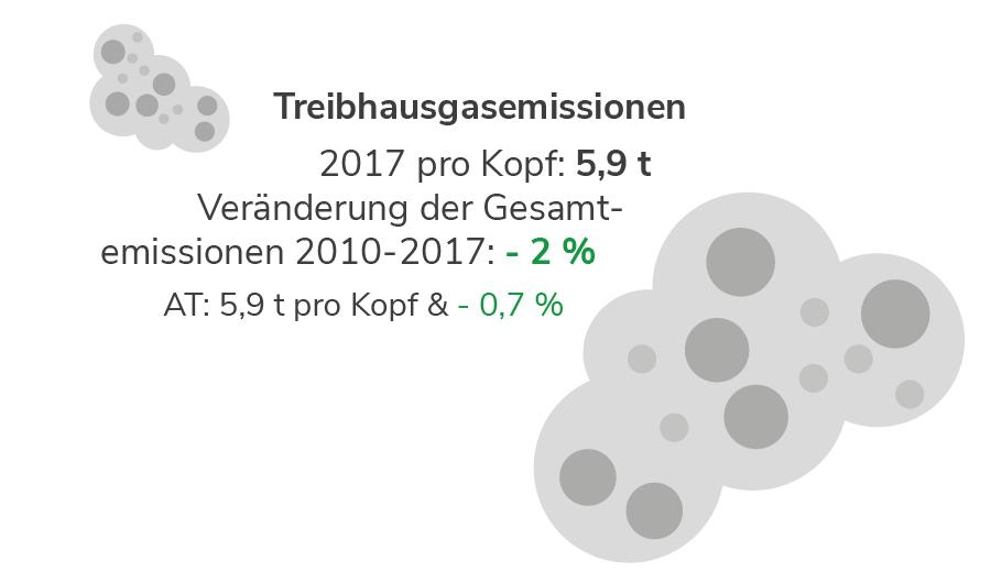 Treibhausgasemissionen in der Steiermark