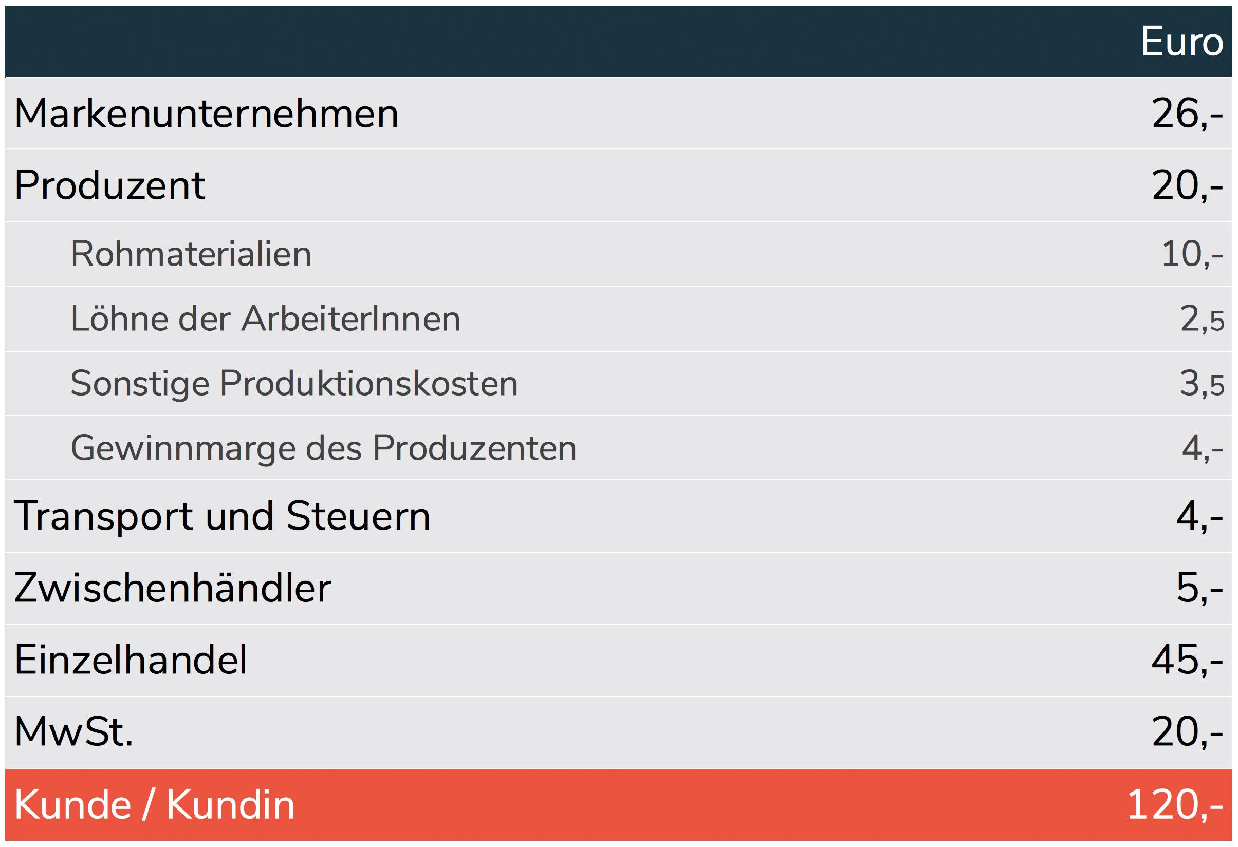 Schuhproduktion Kosten-Tabelle