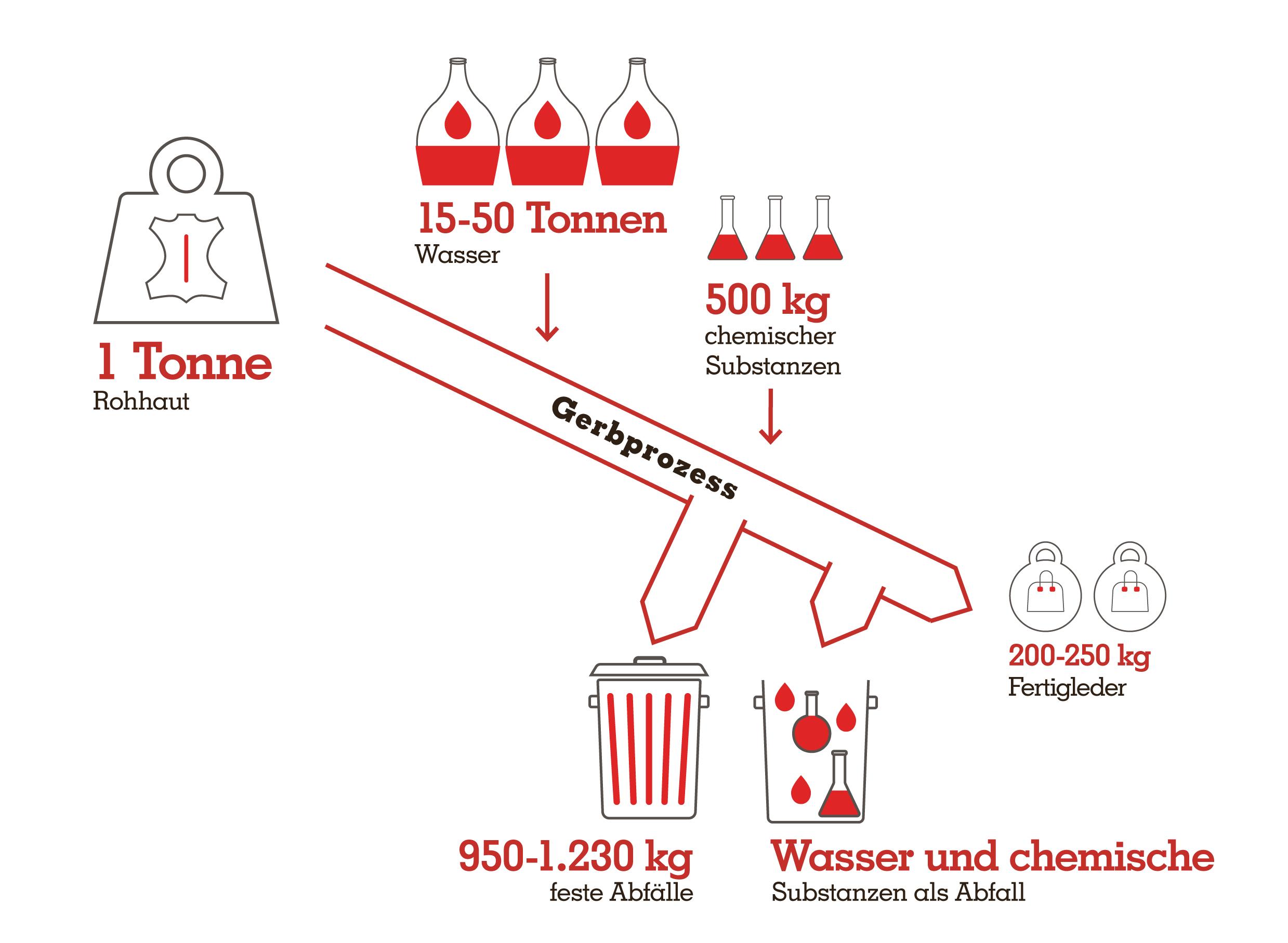 Umweltbelastung durch Lederproduktion