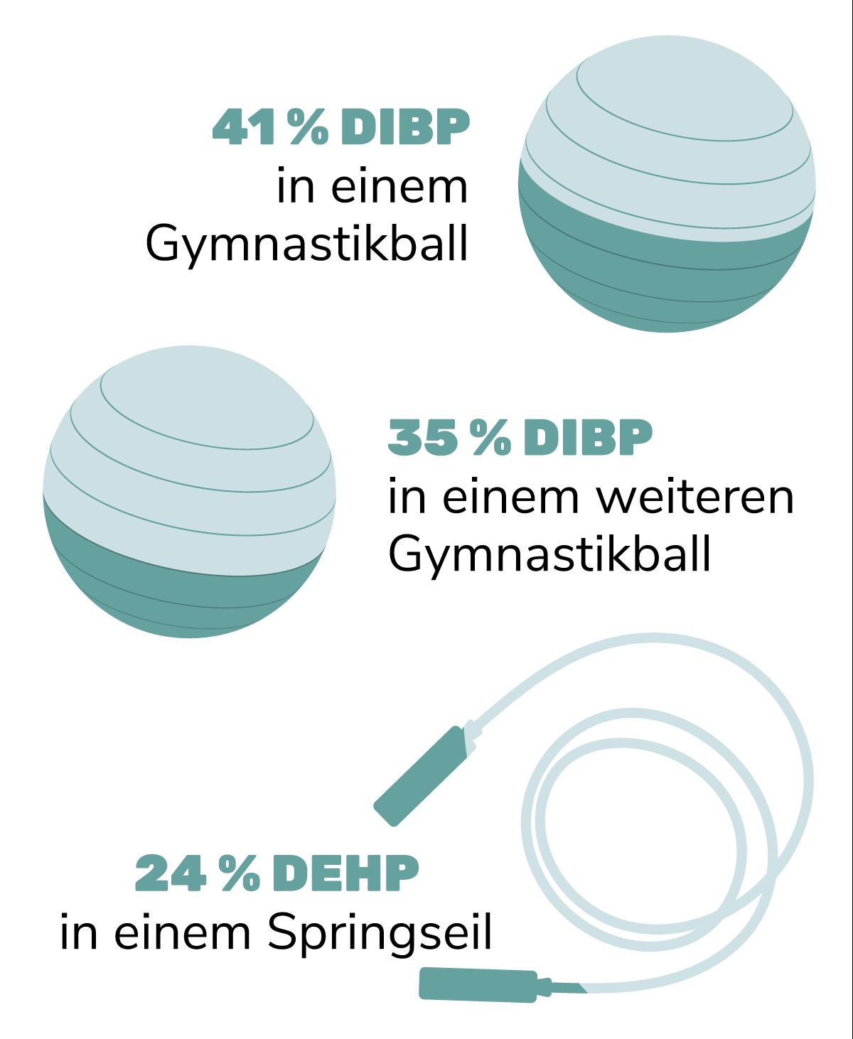 Ergebnisse des AskREACH Sportartikel-Tests 2021