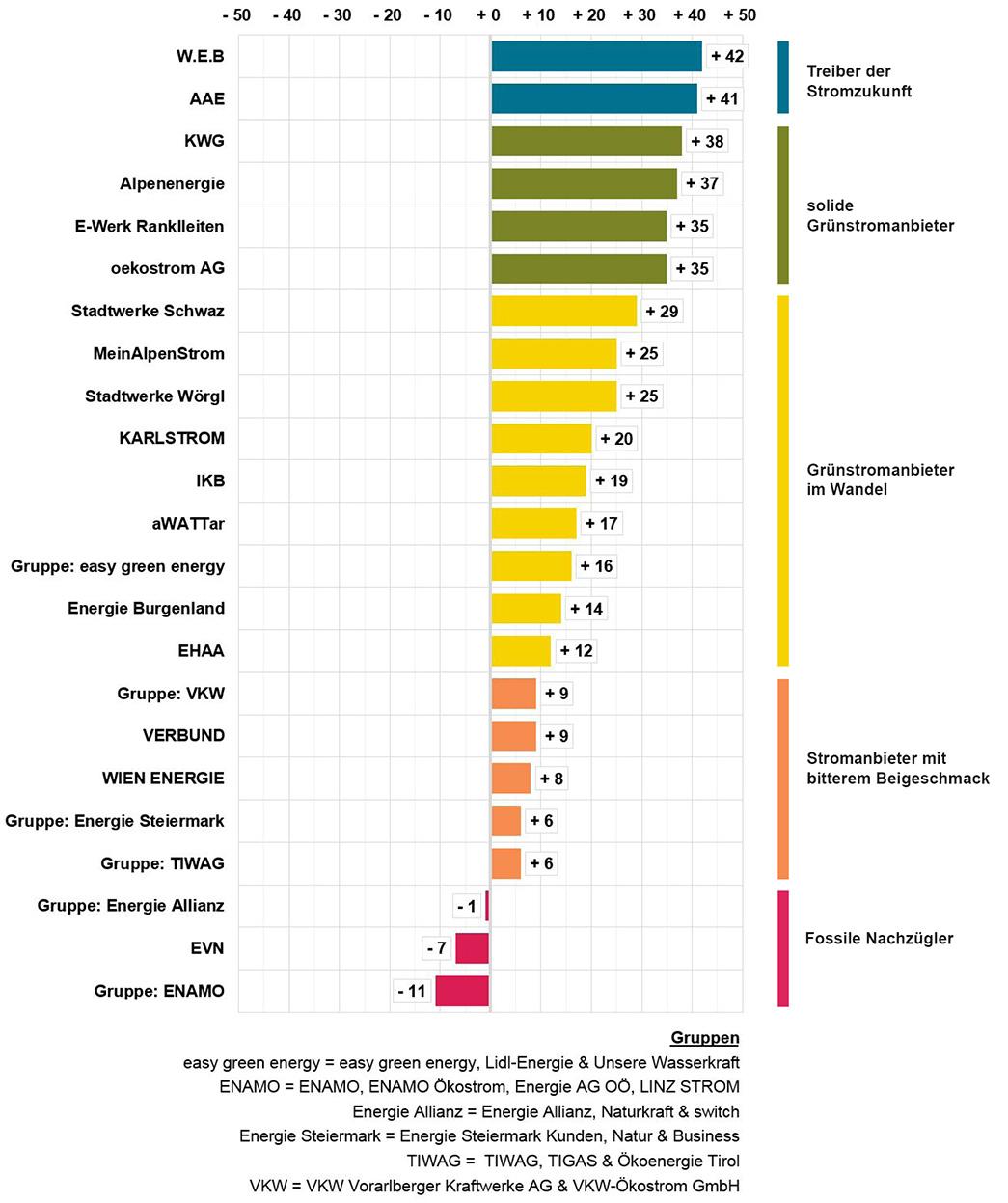 Ranking des Stromanbieter-Check 2018