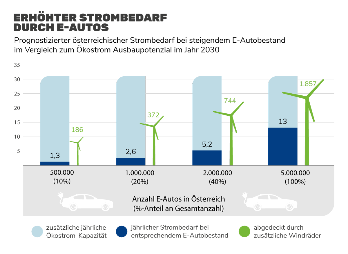Grafik: Erhöhter Strombedarf durch E-Autos