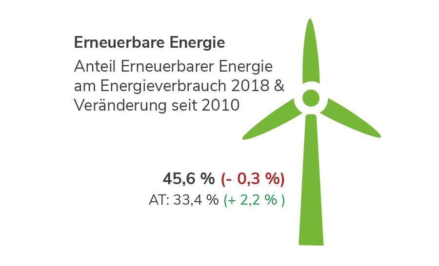 Erneuerbare Energie in Tirol